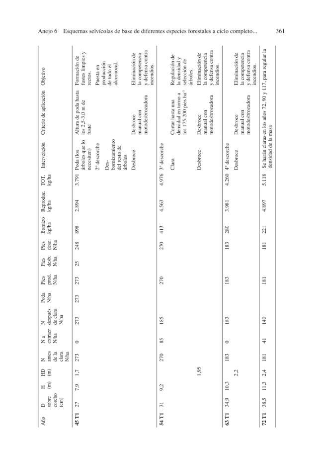 Memorias científicas de RECAMAN : vol. 1 : economía y selviculturas de los montes de Andalucía - [Campos, Pablo, editor, Díaz Balteiro, Luis, editor] - [Madrid : CSIC, Consejo Superior de Investigaciones Científicas, 2015.]